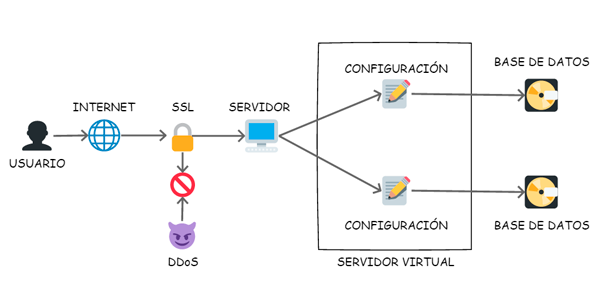 Con base de datos, Certificado SSL y separación por Virtual Host